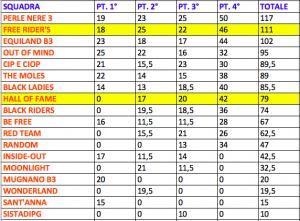 Trofeo 4 regioni - classifica b3